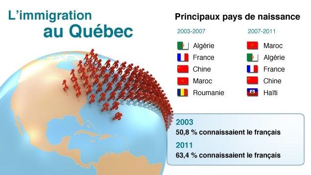 Statistiques de l'immigration.